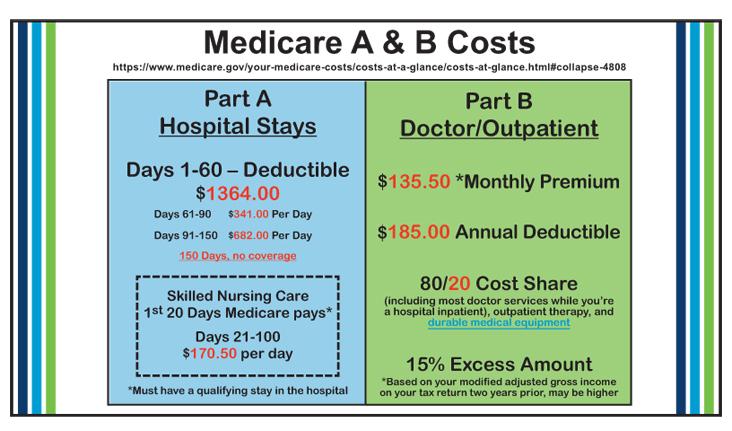 MEDICARE COSTS- 2019 - Stockett and Associates